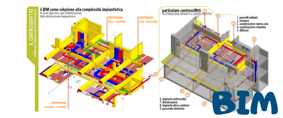 Il BIM (Building Information Modelling) | di cosa si tratta? perchè utilizzarlo?
